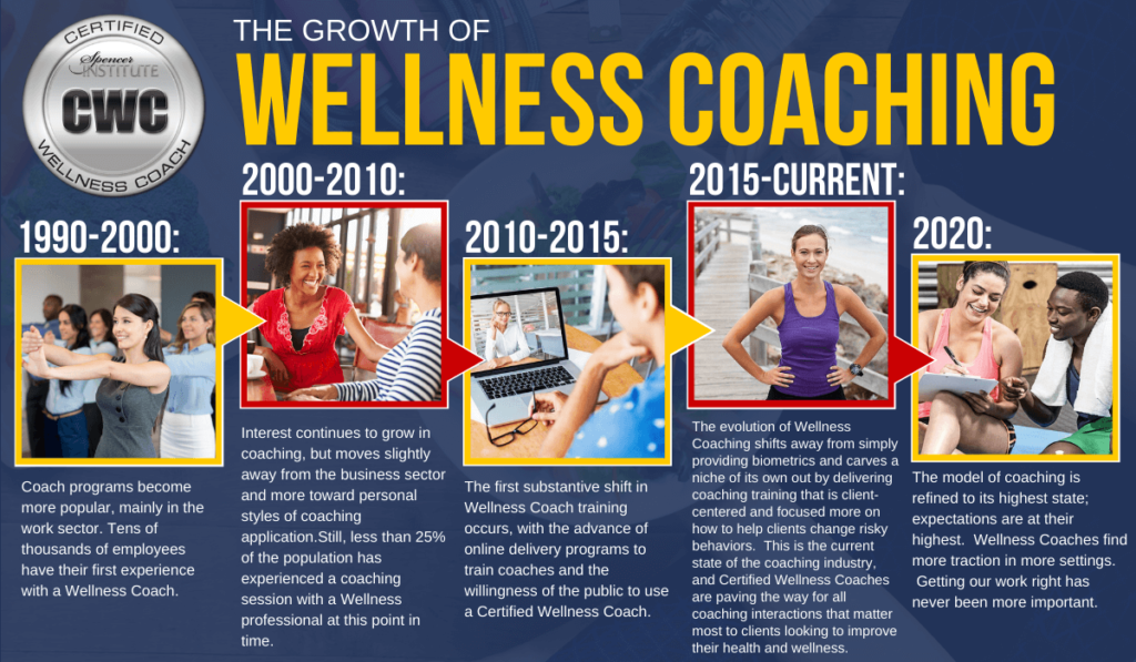 Wellness coaching timeline